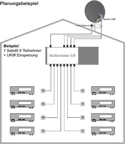 tv lnb splitter usw technik fernsehen elektronik. Black Bedroom Furniture Sets. Home Design Ideas