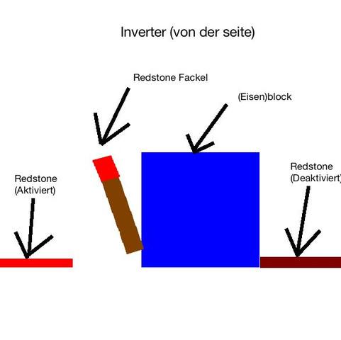 Inverter - (Minecraft, Server, gutefrage)