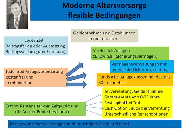 Darstellung modern AV - (Rente, Rentenversicherung, Altersvorsorge)