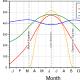 Sonneneinstrahlung über das Jahr nach Breitengrad