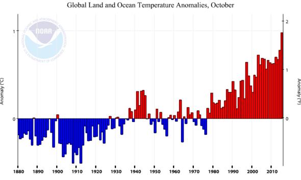 Rangfolge der wärmsten Jahre Stand 2015 Oktober - (Wetter, Erde, Umwelt)