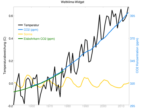 globale Temperaturen, CO2 und Sonneneinstrahlung 1950 bis 2014 - (Erdkunde, Klimawandel)