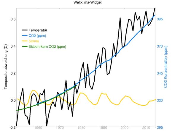 globale Temperaturen, CO2 und Sonneneinstrahlung von 1950 bis 2014 - (Klima, Umweltschutz, Klimawandel)
