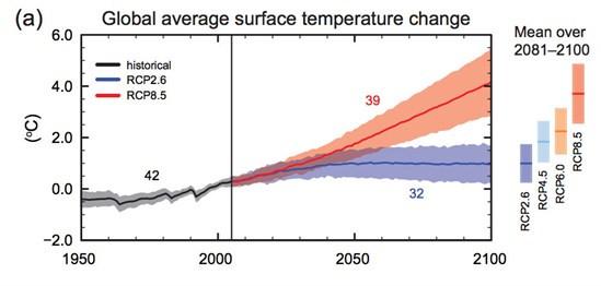 IPCC Temperatur Szenarios bis 2100 - (Klima, Umweltschutz, Klimawandel)