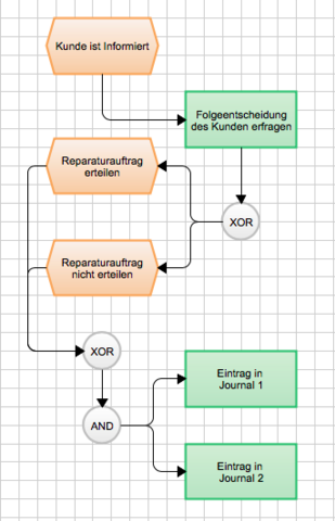 - (programmieren, epk, Geschäftsprozess)