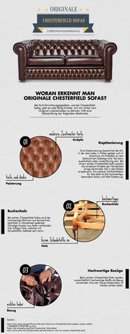 Woran man ein echtes Chesterfield Sofa erkennt Infografik - (Möbel, Chesterfield Sofa, Chesterfield Sessel)