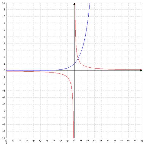 Ableitung der Originalfunktion und Ableitung der Umkehrfunktion - (Mathe, Mathematik, Funktion)