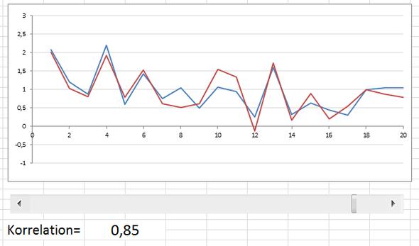 85% Korrelation - (Mathematik, Korrelationskoefficient)