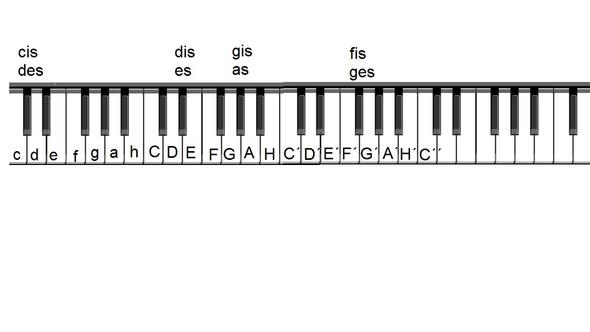 Keybord Noten Namen - (Noten, Keyboard)