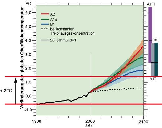 2 Grad Ziel - (Umwelt, Klima, CO2)