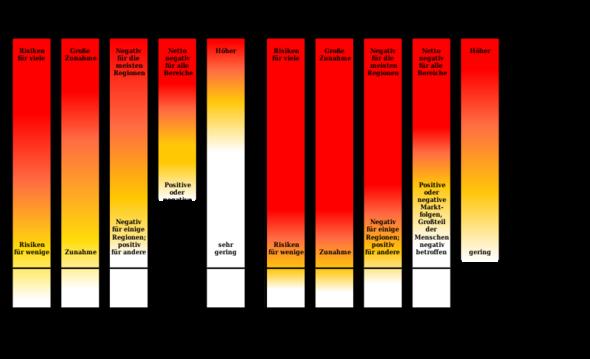 Risiken und 2-Grad-Ziel - (Umwelt, Klima, CO2)