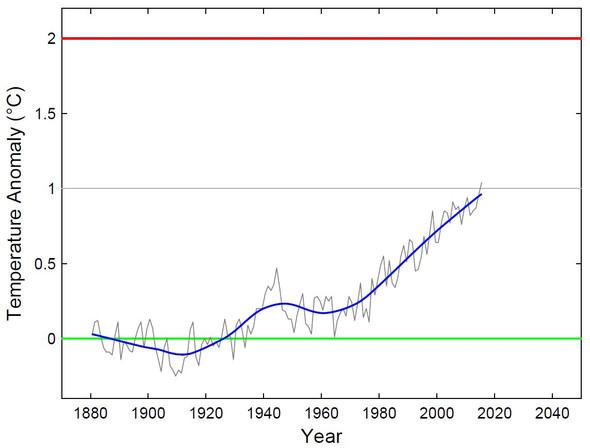 Die Hälfte haben wir..... :-( - (Umwelt, Klima, CO2)