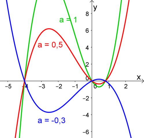 Lösungen 13a) - (Schule, Mathematik, Gymnasium)