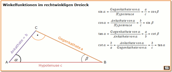 ergibt sinus geteilt durch cosinus tangens mathematik
