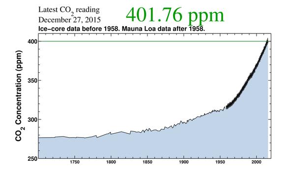 CO2-Konzentrationen ab 1700 - (Wetter, Klima)