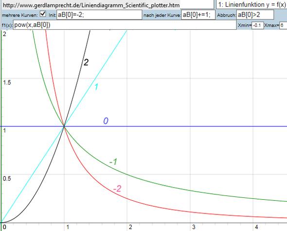 Iniversal Diagramm x^y = pow(x,y) - (Mathe, Mathematik, Rechnung)