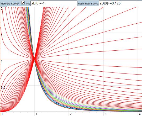 Iniversal Diagramm viele Linien - (Mathe, Mathematik, Rechnung)