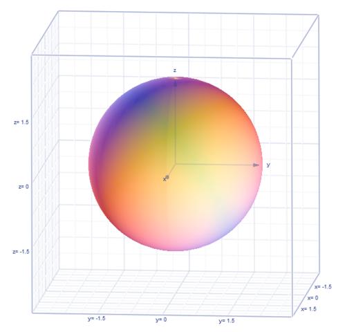x²+y²+z²=4 - (PC, Mathe, Programm)