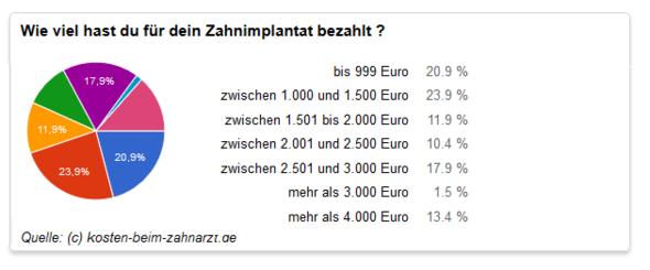 Zahnimplantat Kosten - (Kosten, Zahnersatz, titan)