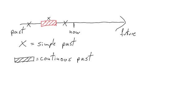 - (Englisch, past-simple)