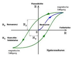Hystereseschleife - (Schule, Physik, Magnet)