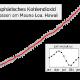 globale ansteigende CO2-Konzentrationen