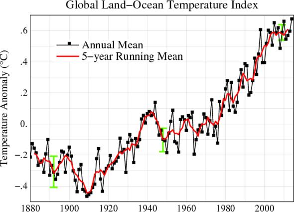 Globale Temperaturen des NASA GISS - (Winter, Klima, Klimawandel)