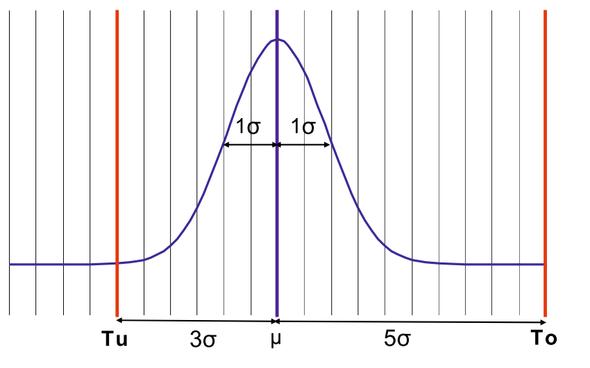 - (Statistik, Qualitätsmanagement, Normalverteilung)