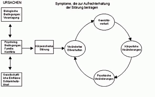 - (Psychologie, Psyche, Magersucht)