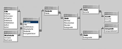 ERD - (Informatik, Daten)