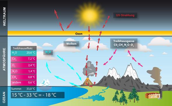 Treibhauseffekt mit beteiligten Gasen - (Biologie, Bedeutung, Treibhauseffekt)