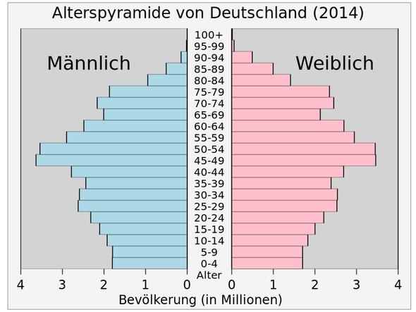 Alter der Bevölkerung in Deutschland - (Geschichte, Krieg)