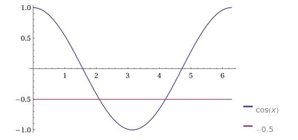 y = cos x,  y = -0,5 für 0 ≤ x ≤ 2π - (Mathematik, Trigonometrie, Sinus)