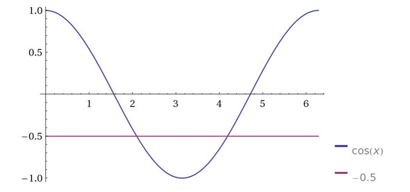 Warum gibt es für cos(x) = -0,5 zwei Werte? (Mathematik ...