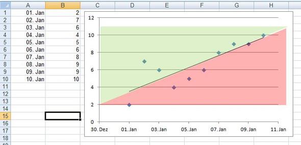 Trendlinie - (Grafik, Excel, Diagramm)