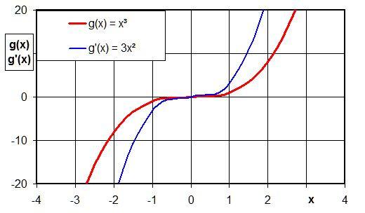 Funktion g(x) = x³ und erste Ableitung - (Mathe, Ableitung)