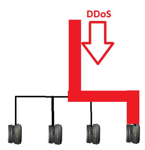 - (Internet, Technik, Server)