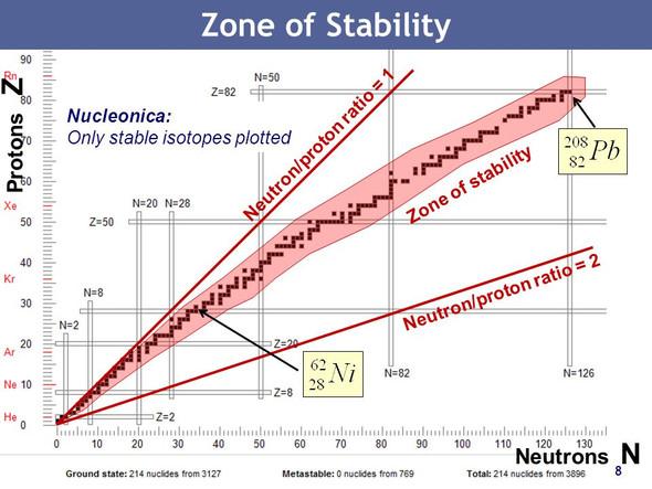 PSE - (Physik, Neutronen und Protonen)