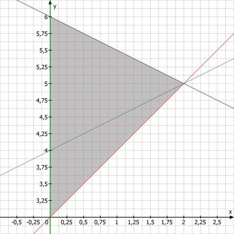Optimierung - (Schule, Mathematik, Wirtschaft)
