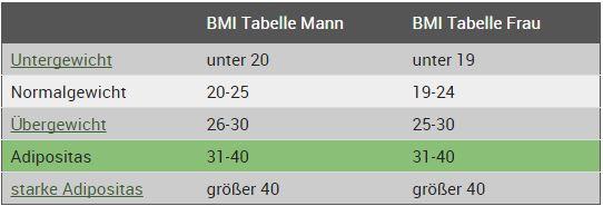 - (Gewicht, BMI)