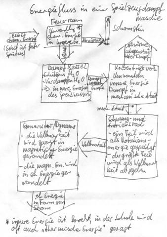 energie flussdiagramm physik. Black Bedroom Furniture Sets. Home Design Ideas