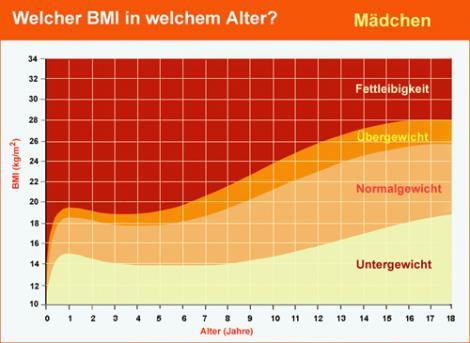 BMI 20 mit 16 Jahren? (Gewicht, health)
