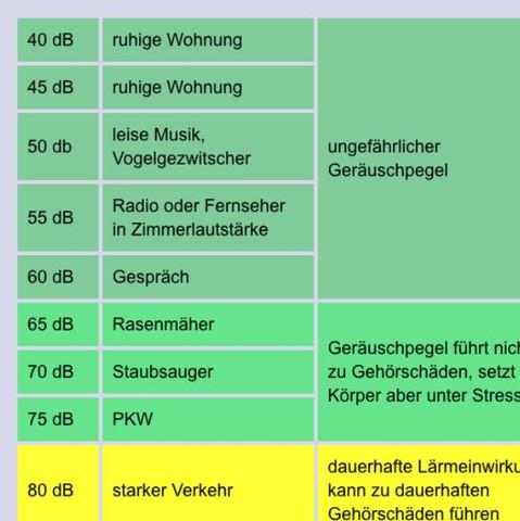 Rasenmäher 65db >Lärm der Nachbarn - (DB)