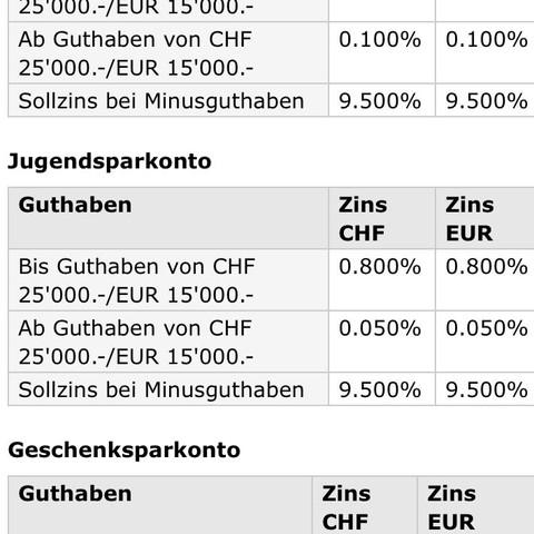 PostFinance - (Kinder, Konto, Schweiz)