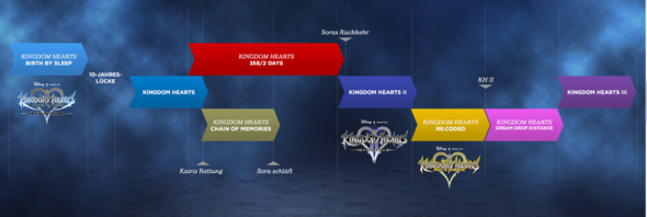 Kingdom Hearts Spiele Reihenfolge