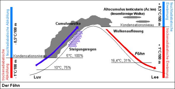 Föhnwinde und Temperaturen - (Sonne, Klima, Waerme)