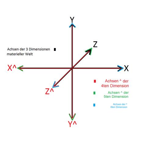 Erklärung - (Freizeit, Theorie, String)
