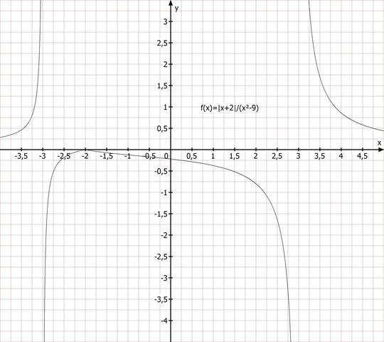 Funktionsverlauf - (Mathematik, Ungleichungen)
