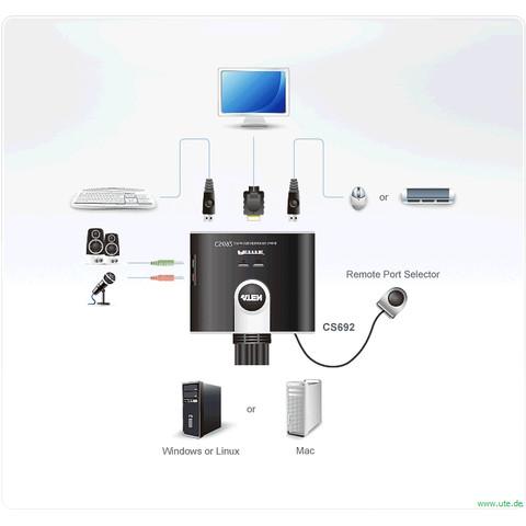 HDMI KVM Desktop Switches mit USB - (Computer, PC, Tastatur)