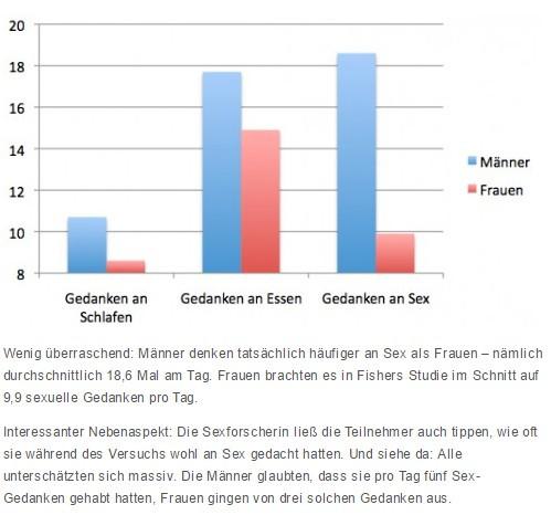 Statistik - (Liebe, Typ, nachdenken.)
